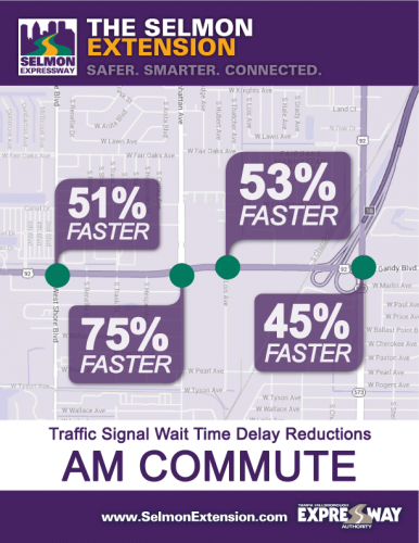 Traffic Signal Wait Time Delay Reductions - AM Commute